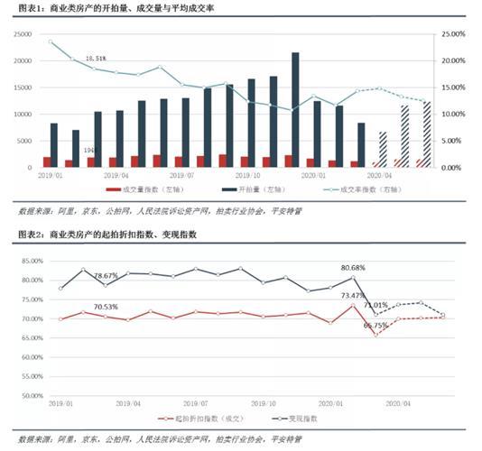 重磅发布 平安特管2020年3月网络拍卖交易指数